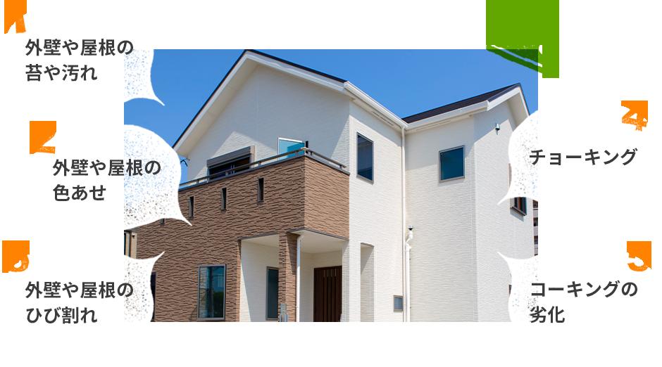 1.外壁や屋根の苔や汚れ、2.外壁や屋根の色あせ、3.外壁や屋根のひび割れ、4.チョーキング、5.コーキングの劣化